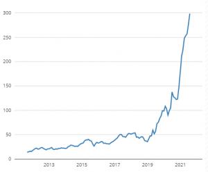 Aandeel ASMI - 10-jarige maandelijkse grafiek