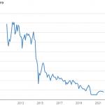 Aandeel fugro   10-jaars grafiek