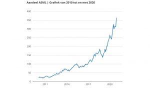 Aandeel ASML grafiek van 2010 - 2020
