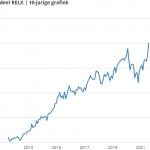 Aandeel RELX | 10-jaars grafiek