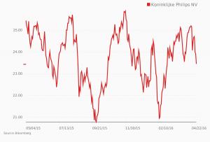Waardering aandelen bij verkoop
