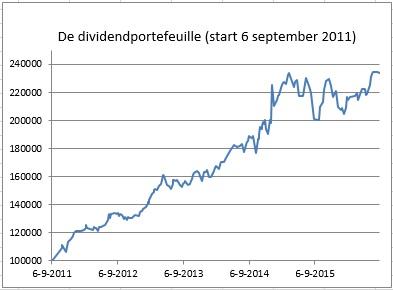 chart dp 30 aug 2016