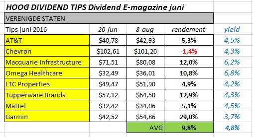 hoog dividend tips us juni 2016
