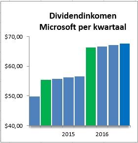 divdend-pci-msft-chart