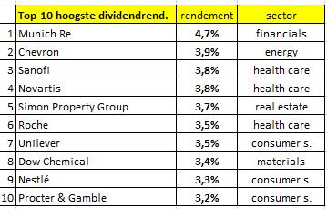 dividendrendementen-dp