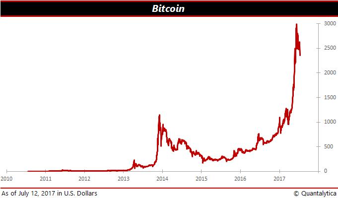 koersverloop bitcoins wiki
