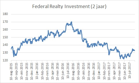 Federal Realty Investment