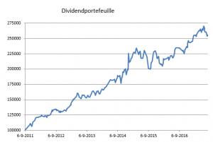 dividend portefeuille