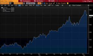 volatiliteit keert