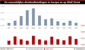 Maandelijkse dividendbetalingen