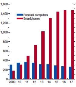 smartphone-hausse
