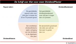 Schijf van Vier voor meer DividendPlezier