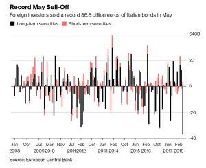 Uitverkoop Italiaanse obligaties 2018
