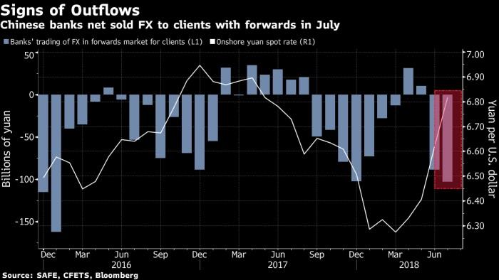 Chinese yuan augustus 2018
