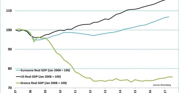 Griekenland bbp augustus 2018