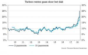 Turkse rentes door het dak