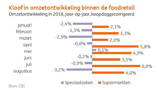 Supermarkten omzetontwikkeling 2018