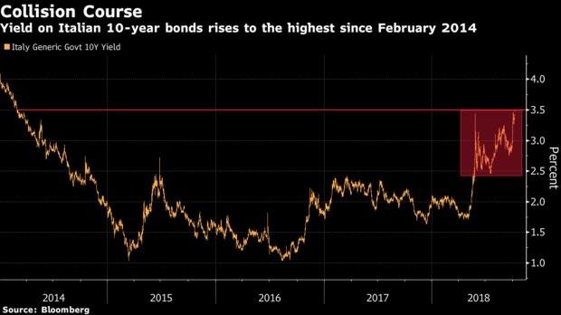 Italiaanse obligatierente oktober 2018