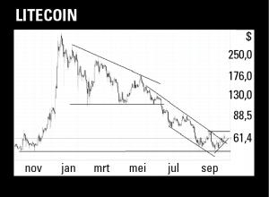 van de bitcoin