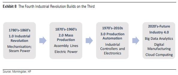 Industriële automatisering 2018