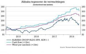 Alibaba koers 2018 KBC Securities