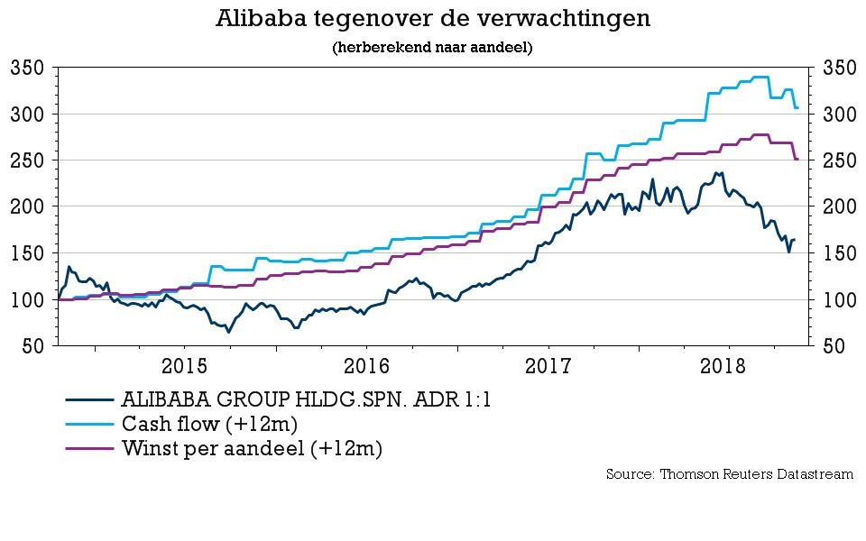 Alibaba koers 2018 KBC Securities