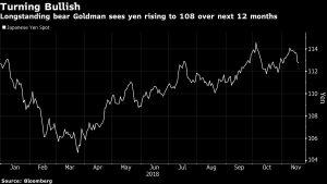 Goldman Sachs Japanse yen