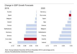 Lagere groeiverwachtingen 2018