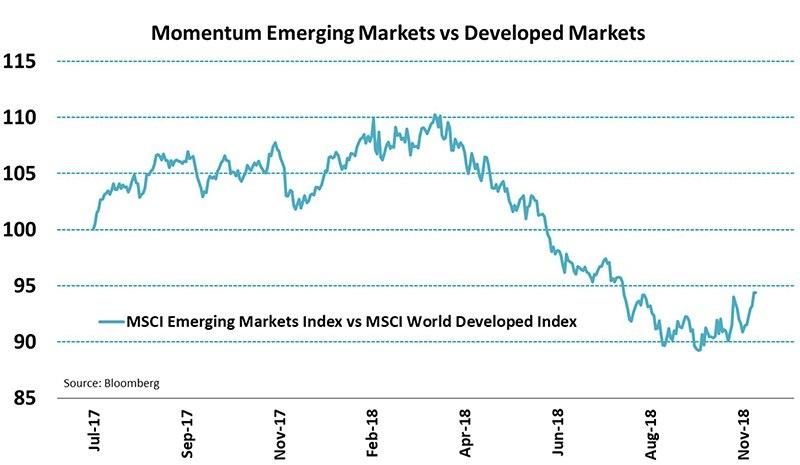 Robeco opkomende markten 2018