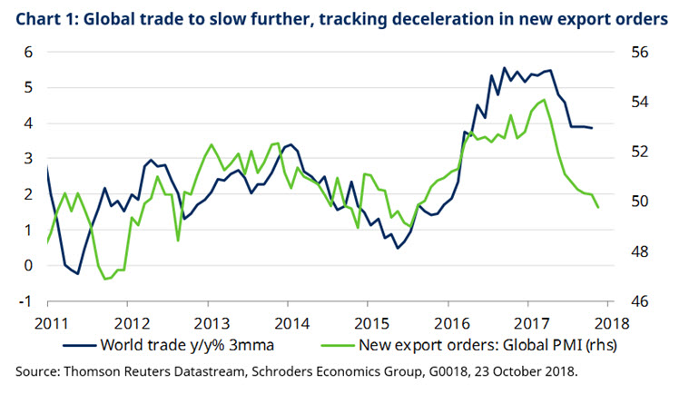 Schroders global trade 2018