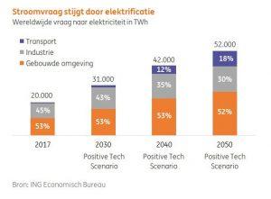 ING elektrificatie 2018 - 2050