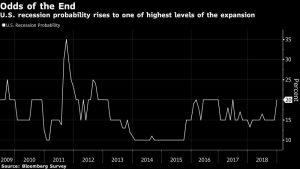 Amerikaanse recessie risico