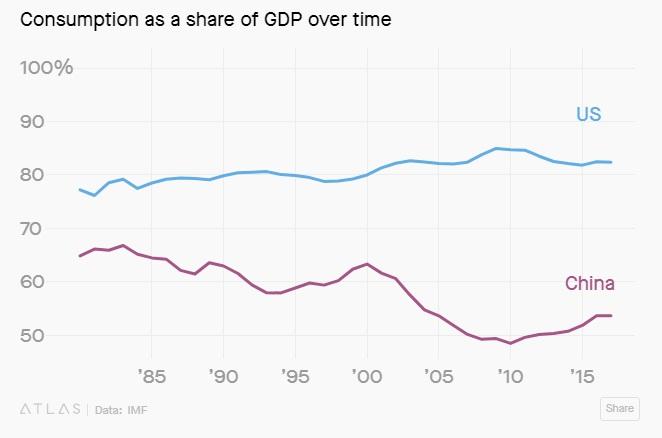Consumptie China VS