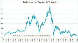 Duitse banken aandelen prestaties 30 jaar