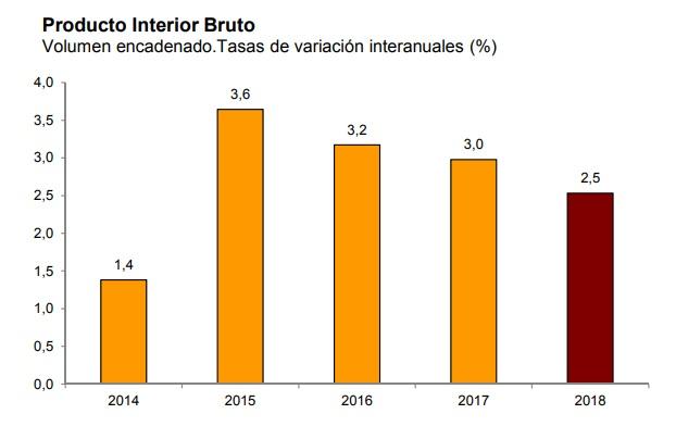 Economische groei Spanje 2018