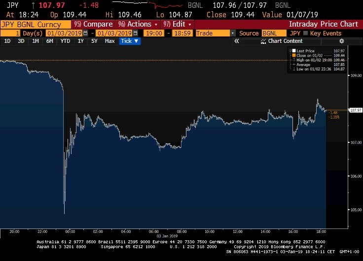 Japanse Yen januari 2019