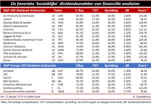 Koninlijke aandelen