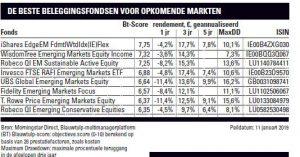 Fundamentals opkomende markten