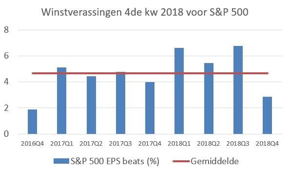 KBC winstcijfers S&P500 Q4 2018
