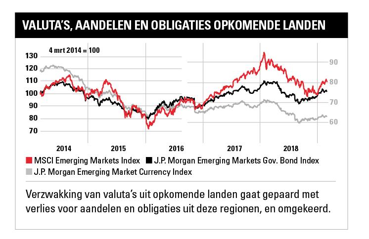 Valuta's, aandelen en obligaties opkomende landen