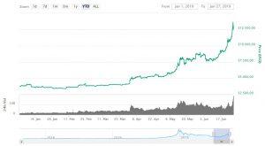 Koers Bitcoin