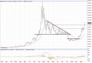 Grafiek Bitcoin