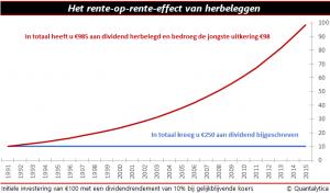 effect rente herbeleggingen