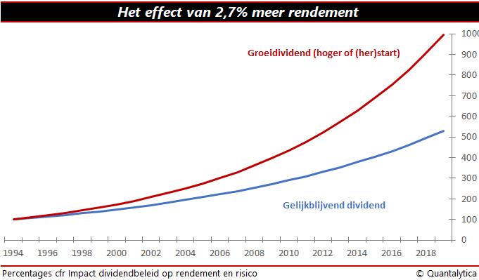 effect van dividend