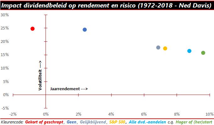impact dividendbeleid