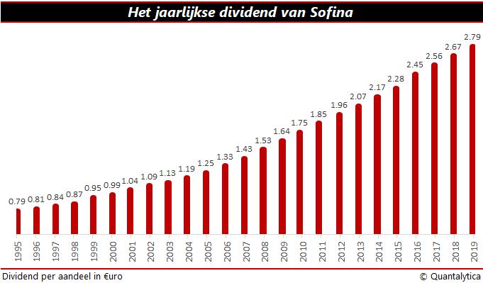 Dividend Sofina