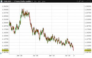 Ontwikkeling EUR ten opzicht USD