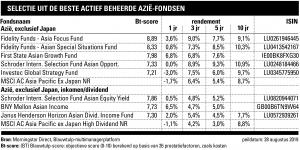 Azië-fondsen