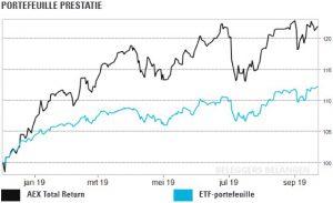 ETF portefeuille 221019