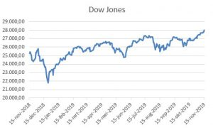 De Europese beurzen komen vanochtend kort na opening nauwelijks van hun plek, met weinig echt grote uitschieters. Amerikaanse aandelen sloten op nieuwe recordstanden met de Dow voor het eerst boven 28.000 punten.